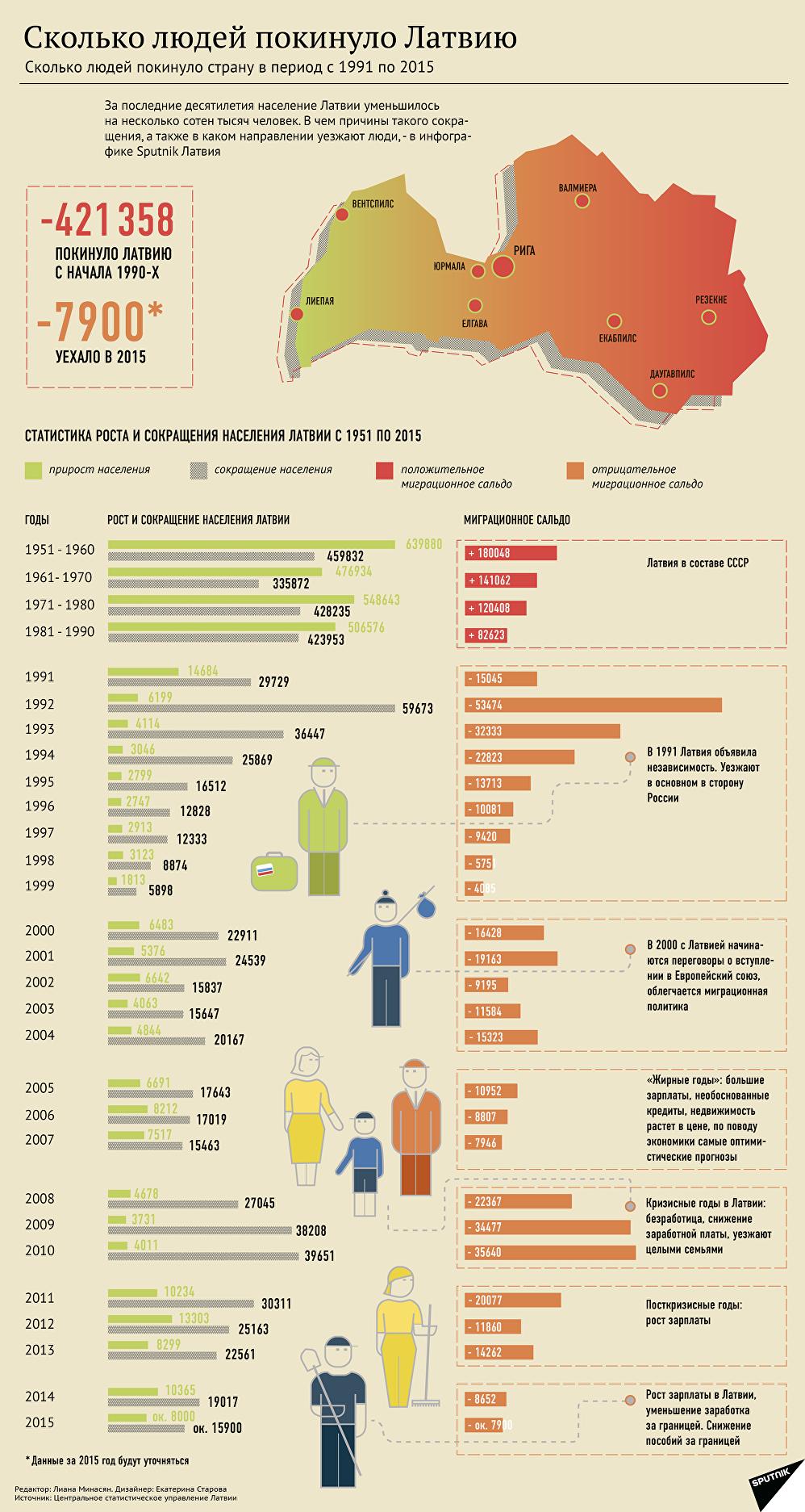 Сколько людей покинуло страну в период с 1991 по 2015