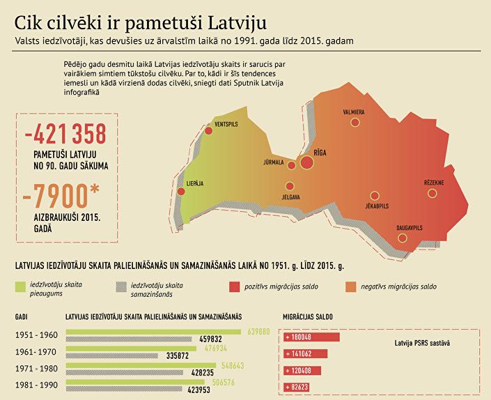 Cik cilvēki ir pametuši Latviju
