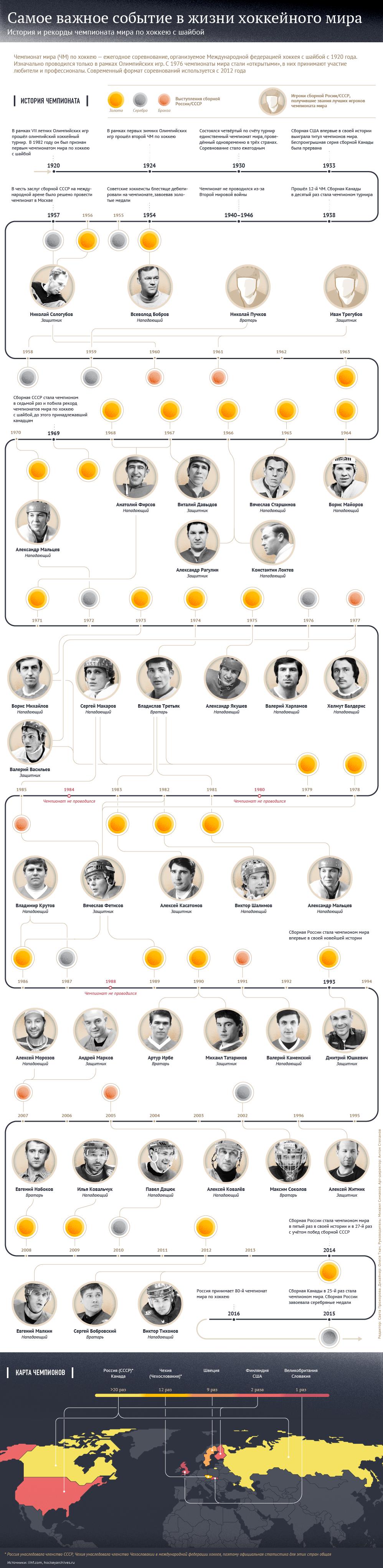 История и рекорды чемпионата мира по хоккею