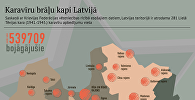 Karavīru brāļu kapi Latvijā