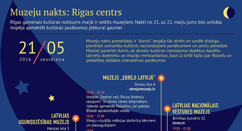 Muzeju nakts: Rīgas centrs