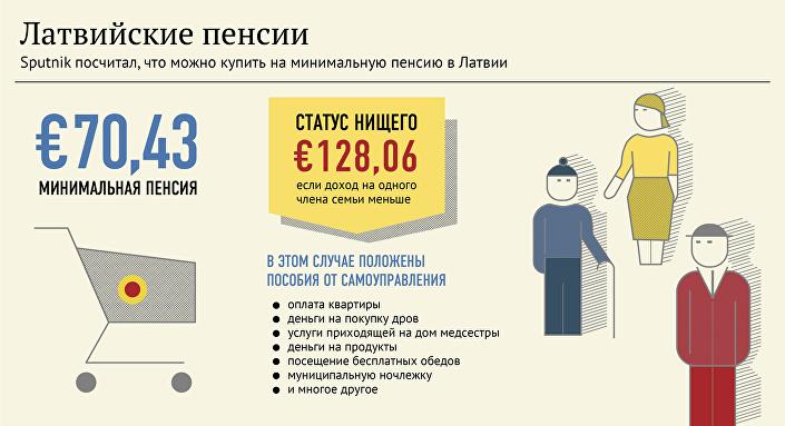 Что можно купить на минимальную пенсию в Латвии