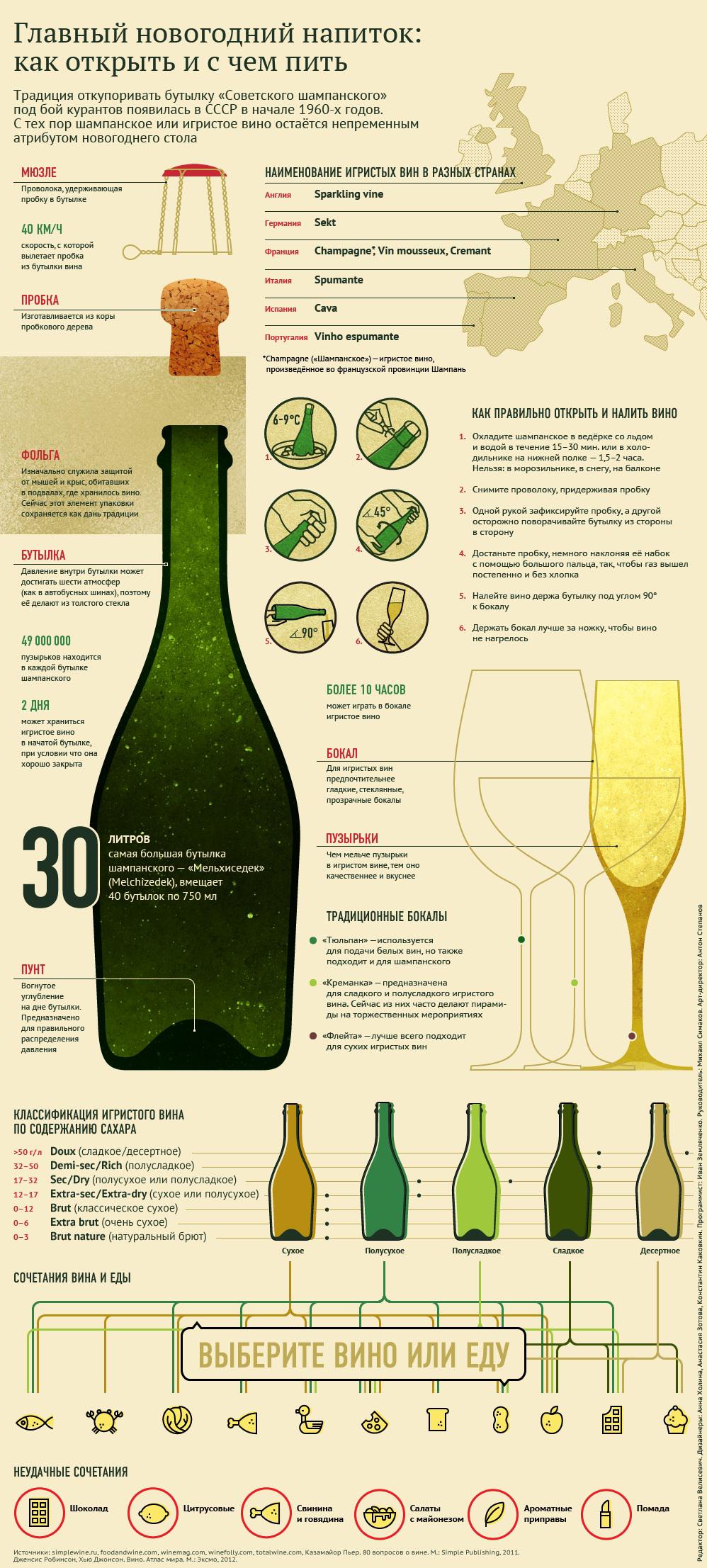 Главный новогодний напиток: как открыть и с чем пить