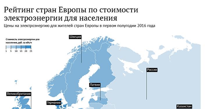 Рейтинг европейских стран по ценам на электроэнергию