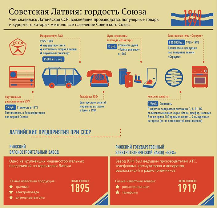 Чем славилась Латвийская ССР: важнейшие производства, популярные товары  и курорты, о которых мечтало все население Советского Союза