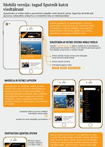 Mobilā versija: tagad Sputnik katrā viedtālrunī