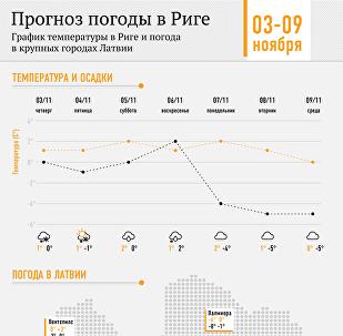Прогноз погоды в Риге