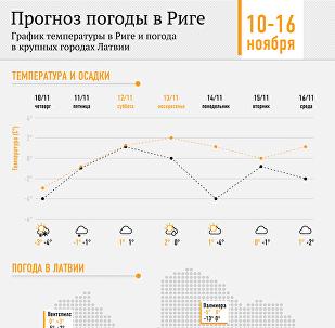 Прогноз погоды в Риге на 10-16 ноября