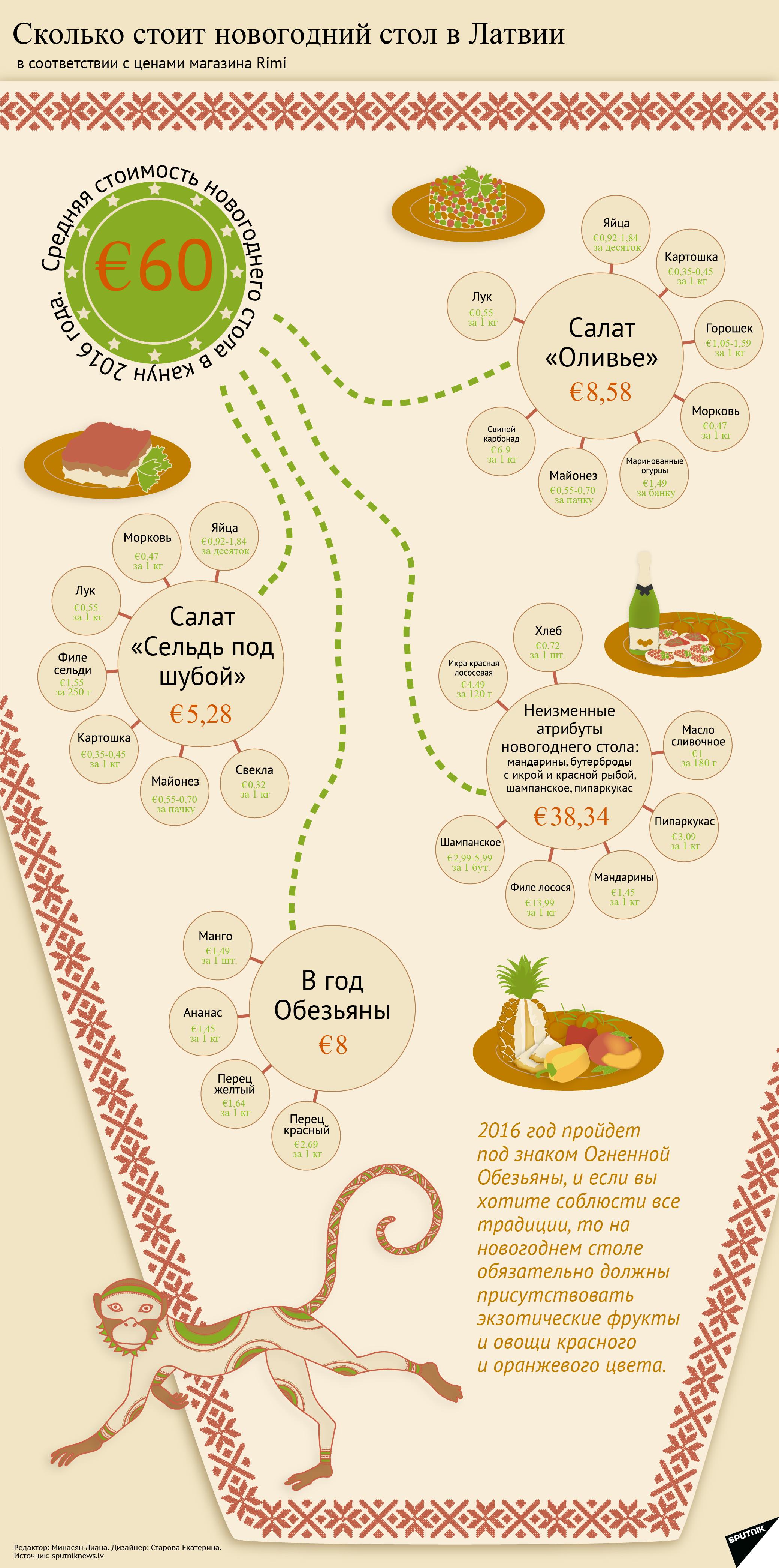 Сколько стоит новогодний стол в Латвии