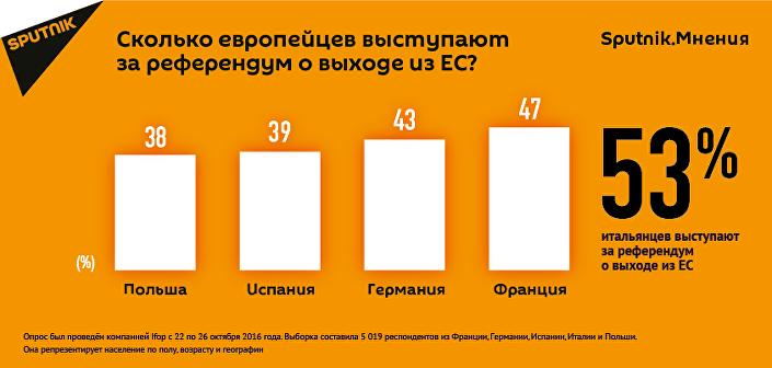 Сколько европейцев выступают за референдум о выходе из ЕС