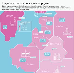 Индекс стоимости жизни городов