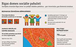 Rīgas domes sociālie pabalsti