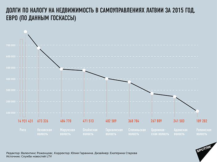Долги по налогу на недвижимость в самоуправлениях Латвии за 2015 год, евро (по данным Госкассы)