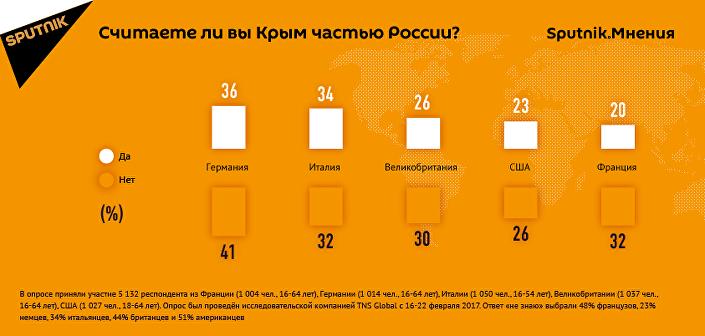 Считаете ли вы Крым частью России?