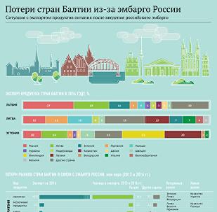 Потери стран Балтии из-за эмбарго России