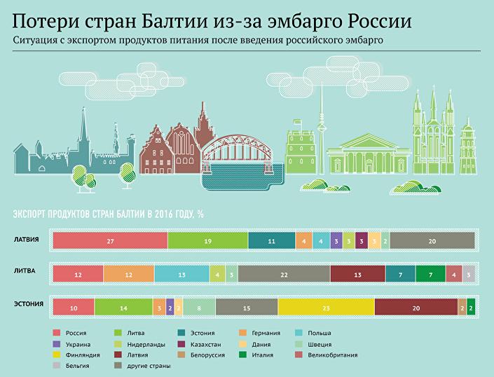 Ситуация с экспортом продуктов питания после введения российского эмбарго