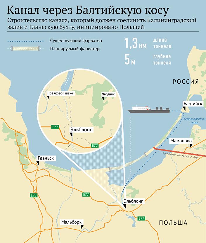 Строительство канала, который должен соединить Калининградский залив и Гданьскую бухту, инициировано Польшой