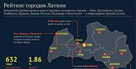 Рейтинг городов Латвии
