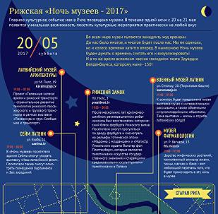 Рижская ночь музеев - 2017