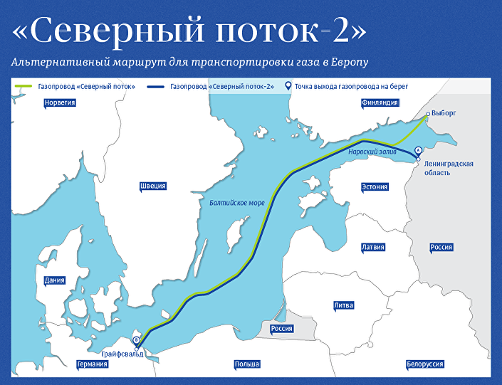 Проект Северный поток-2 предполагает строительство двух ниток газопровода общей мощностью 55 миллиардов кубометров газа в год от побережья России через Балтийское море до Германии.