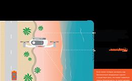 Правила пилотирования дронов