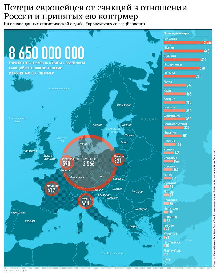 Потери европейцев