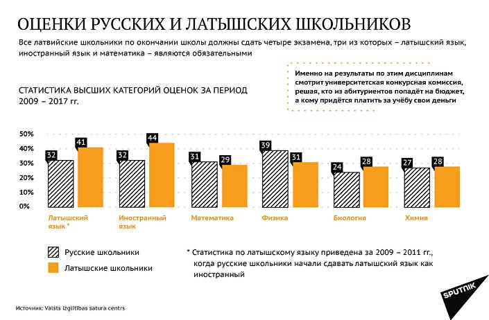Оценки русских и латышских школьников