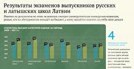 Результаты экзаменов выпускников русских и латышских школ Латвии