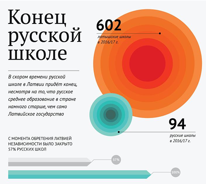 В скором времени русской школе в Латвии придёт конец, несмотря на то, что русское среднее образование в стране намного старше, чем само Латвийское государство