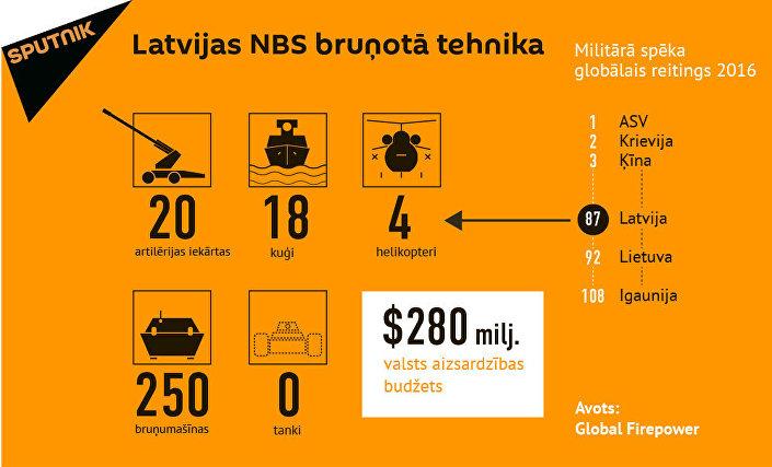 Latvijas NBS bruņotā tehnika