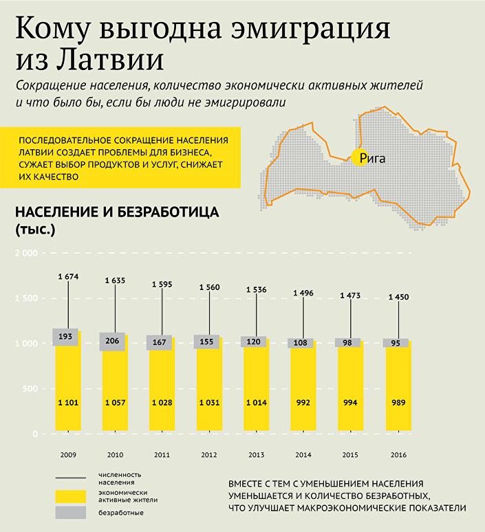 Сокращение населения, количество экономически активных жителей и что было бы, если бы люди не эмигрировали