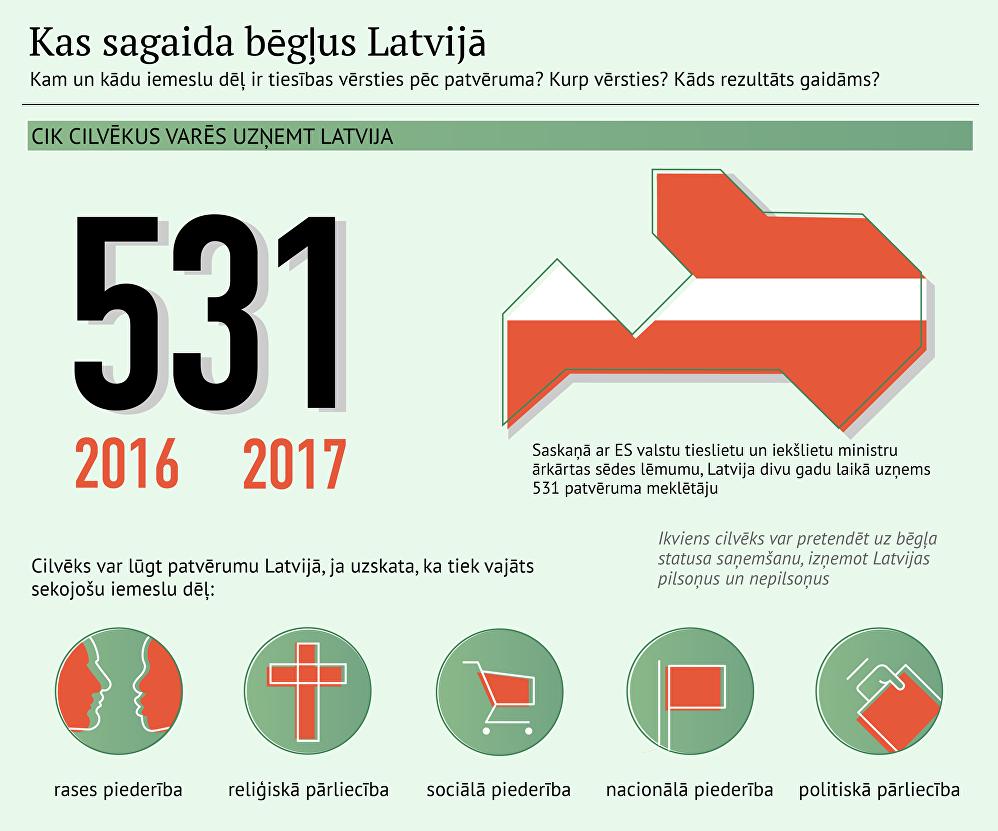 Kas sagaida bēgļus Latvijā