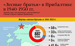 Лесные братья в Прибалтике в 1940 - 1950 гг.