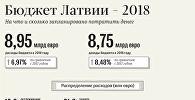 Бюджет Латвии – 2018