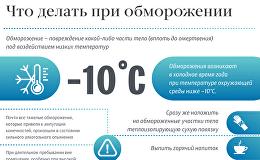 Что делать при обморожении