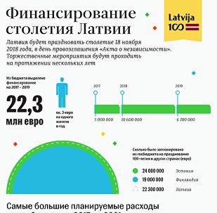 Финансирование столетия Латвии
