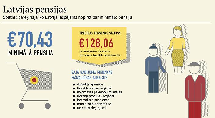 Sputnik parēķināja, ko Latvijā iespējams nopirkt par minimālo pensiju