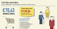 Latvijas pensijas
