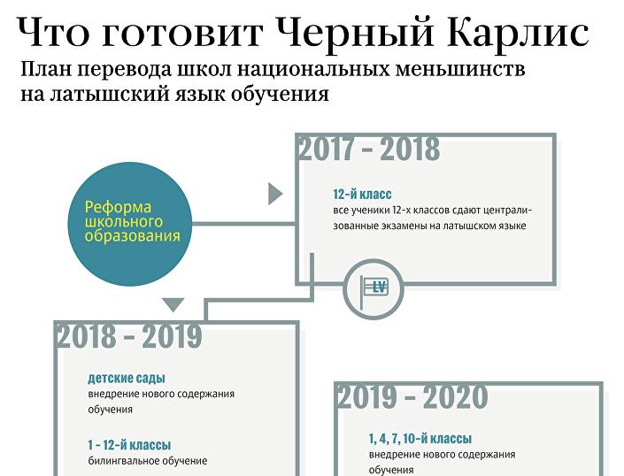 План перевода школ национальных меньшинств на латышский язык обучения