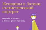 Женщины в Латвии: статистический портрет