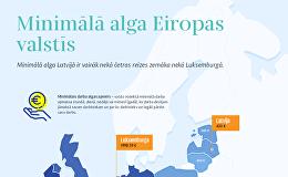 Minimālā alga Eiropas valstīs