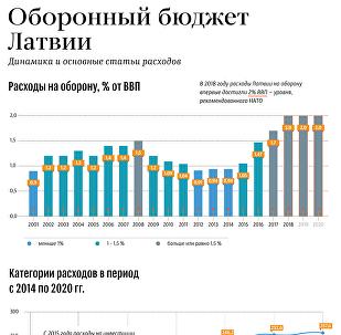 Оборонный бюджет Латвии