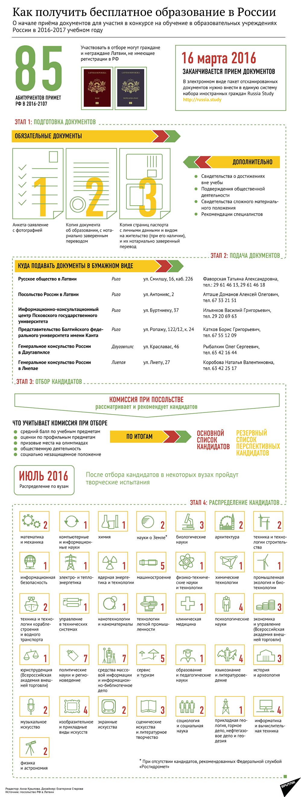 О начале приёма документов для участия в конкурсе на обучение в образовательных учреждениях  России в 2016-2017 учебном году
