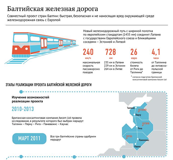 Балтийская железная дорога